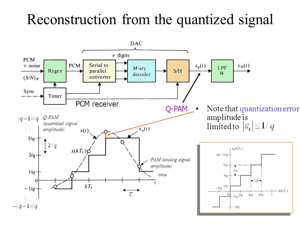 Reconstruction from the quantized signal