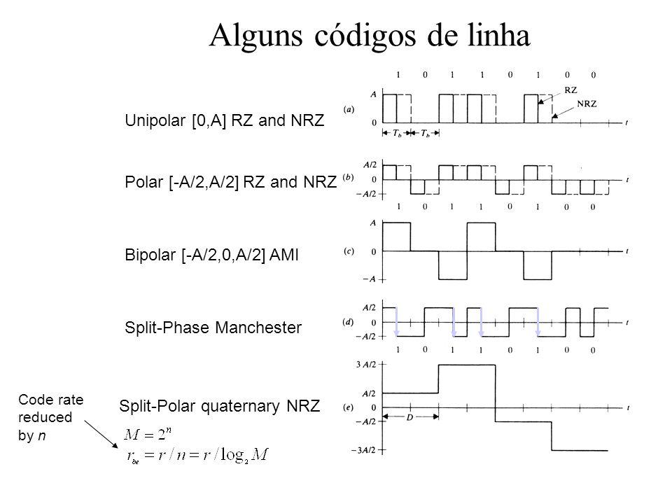 Alguns códigos de linha