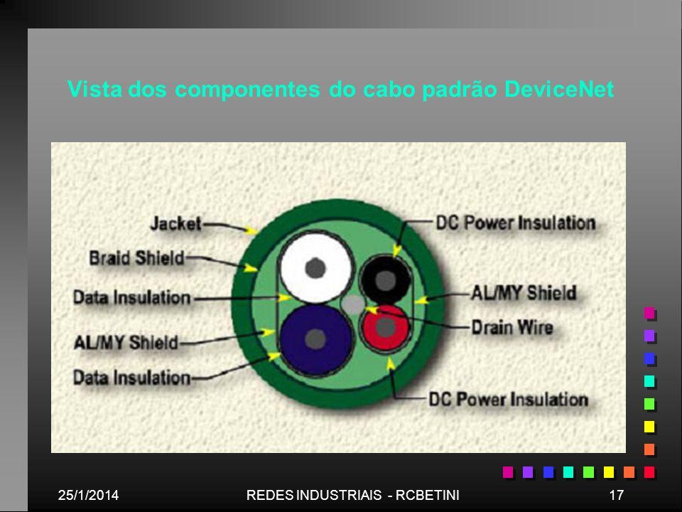 Vista dos componentes do cabo padrão DeviceNet