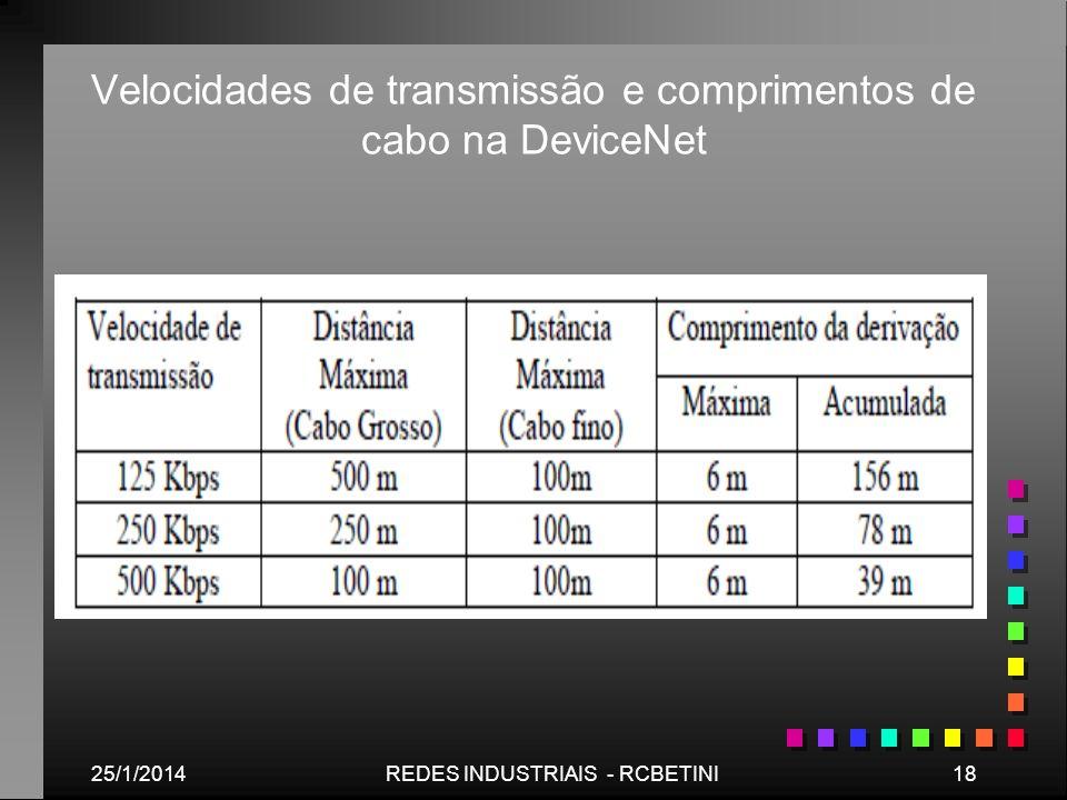 Velocidades de transmissão e comprimentos de cabo na DeviceNet