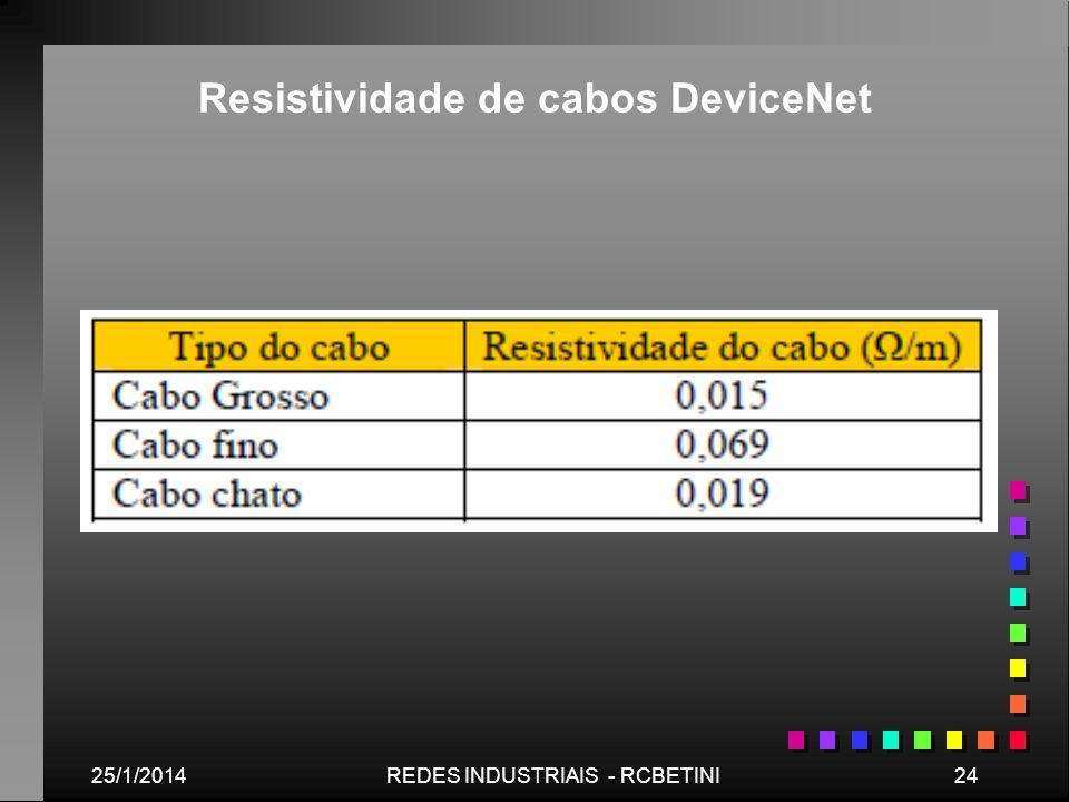 Resistividade de cabos DeviceNet