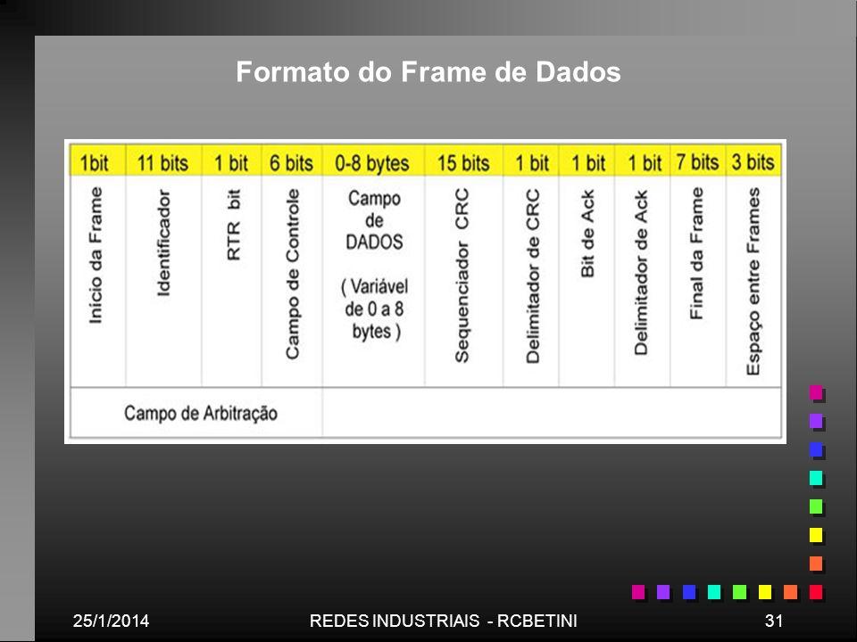 Formato do Frame de Dados