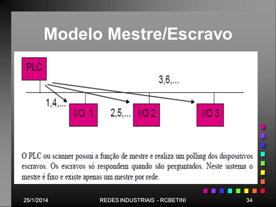Modelo Mestre/Escravo