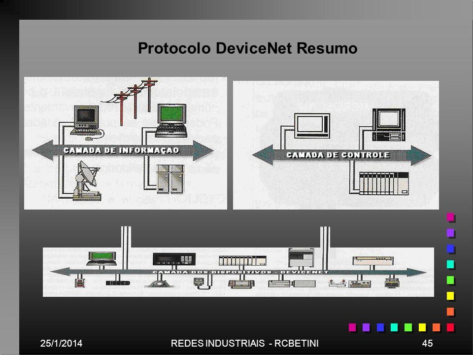 Protocolo DeviceNet Resumo