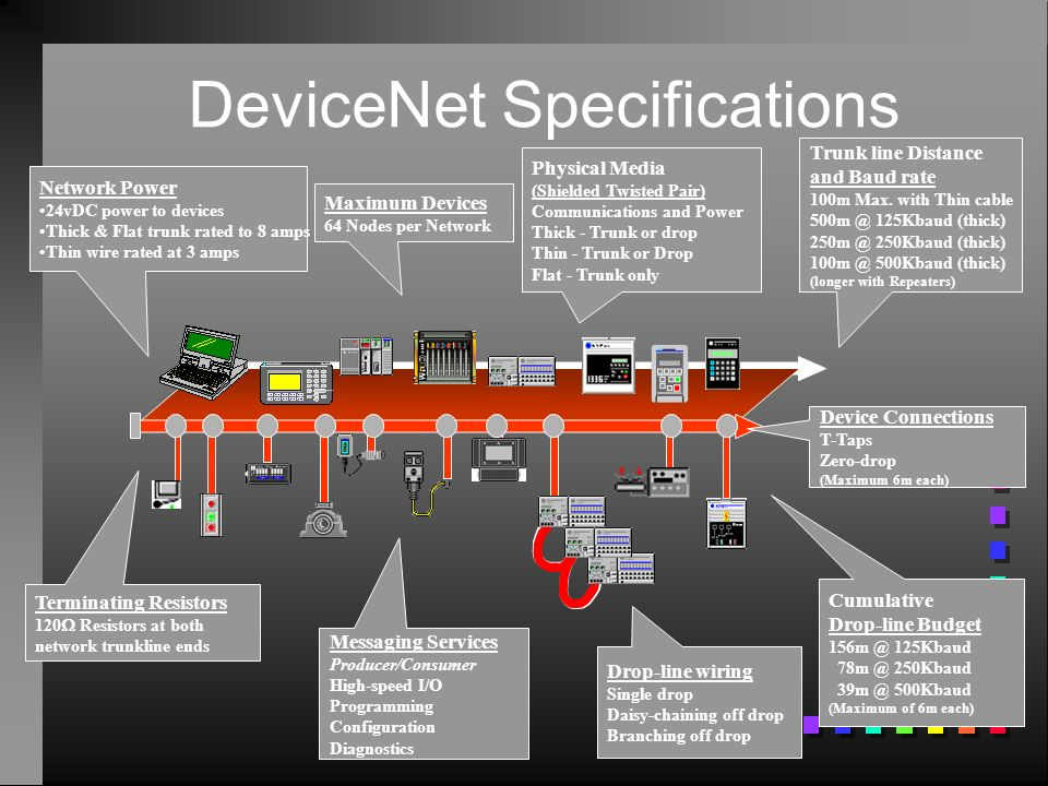 DeviceNet Specifications