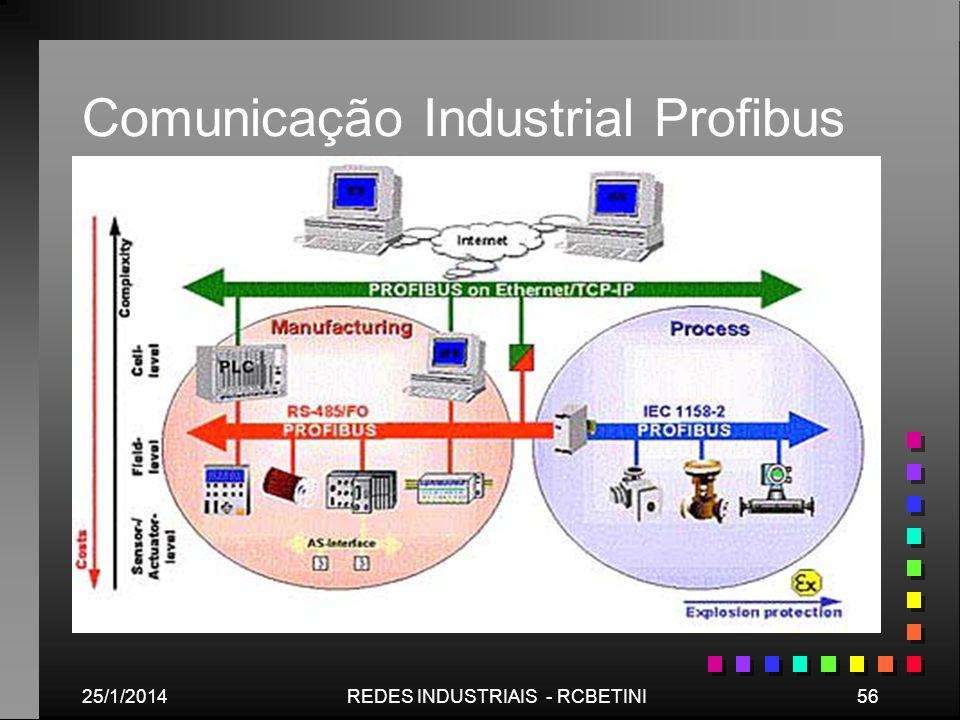 Comunicação Industrial Profibus