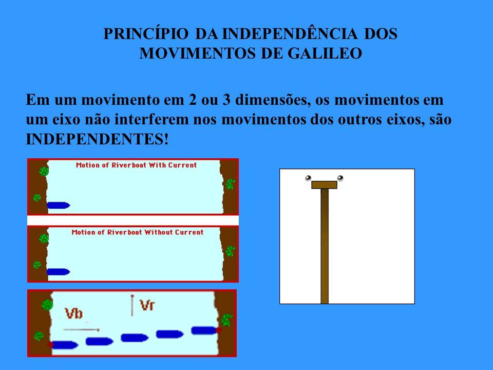 PRINCÍPIO DA INDEPENDÊNCIA DOS MOVIMENTOS DE GALILEO
