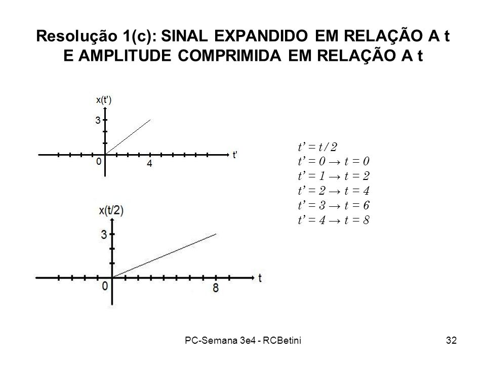 Resolução 1(c): SINAL EXPANDIDO EM RELAÇÃO A t E AMPLITUDE COMPRIMIDA EM RELAÇÃO A t