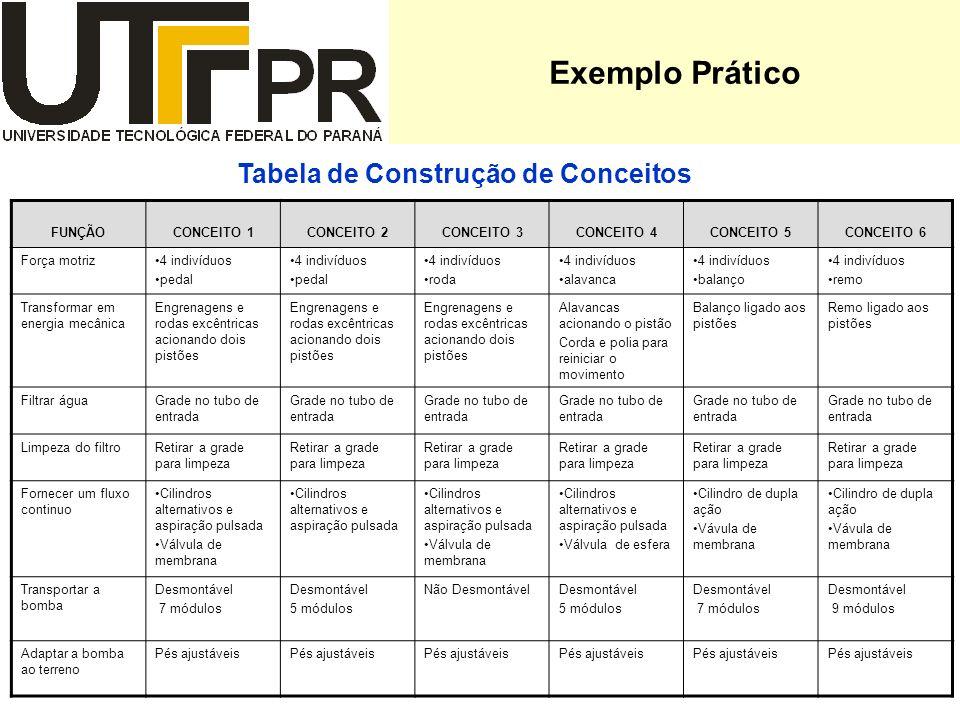 Tabela de Construção de Conceitos