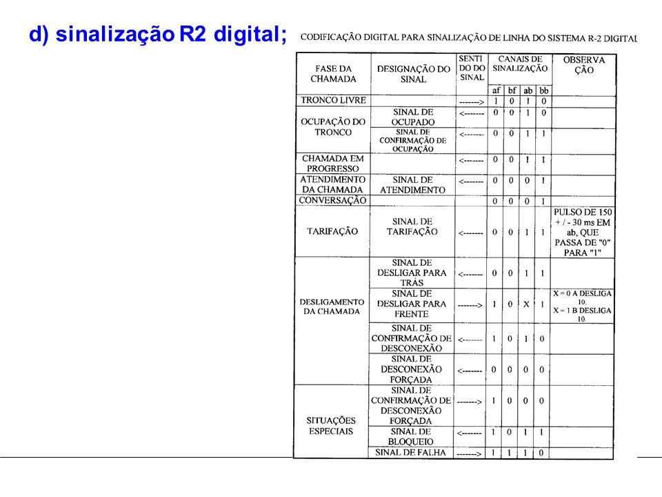 d) sinalização R2 digital;