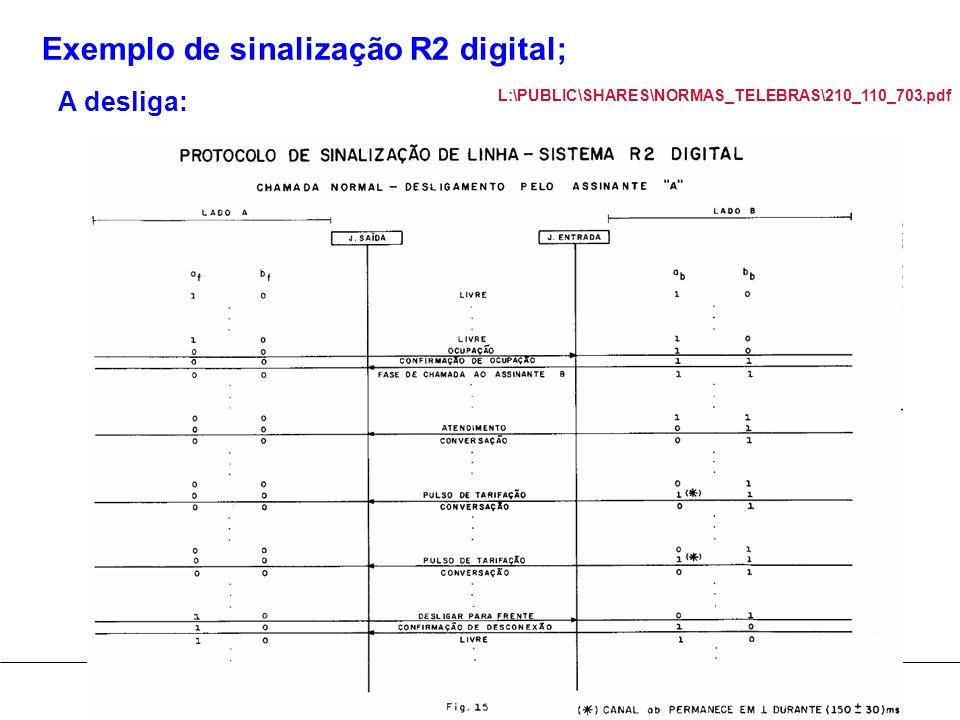 Exemplo de sinalização R2 digital;
