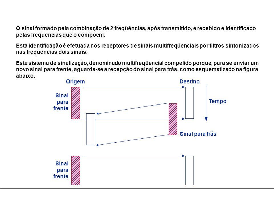 O sinal formado pela combinação de 2 freqüências, após transmitido, é recebido e identificado