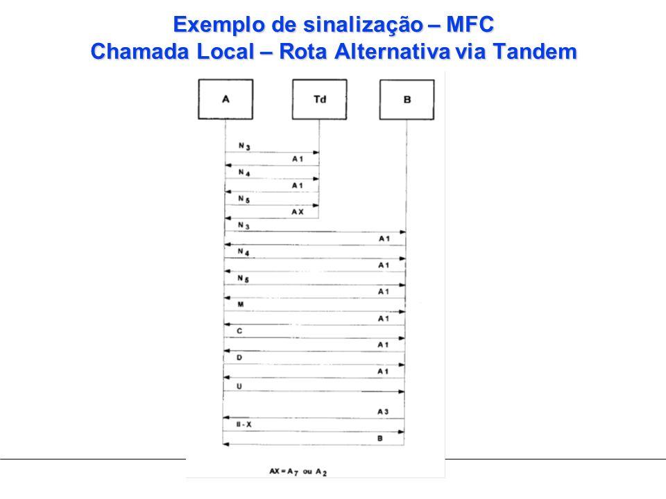 Exemplo de sinalização – MFC Chamada Local – Rota Alternativa via Tandem