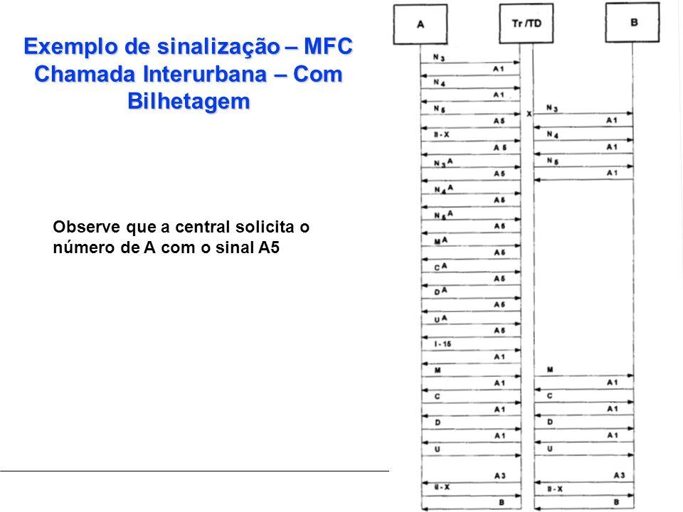 Exemplo de sinalização – MFC Chamada Interurbana – Com Bilhetagem