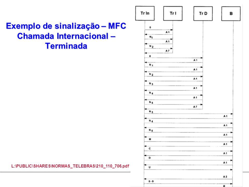 Exemplo de sinalização – MFC Chamada Internacional – Terminada