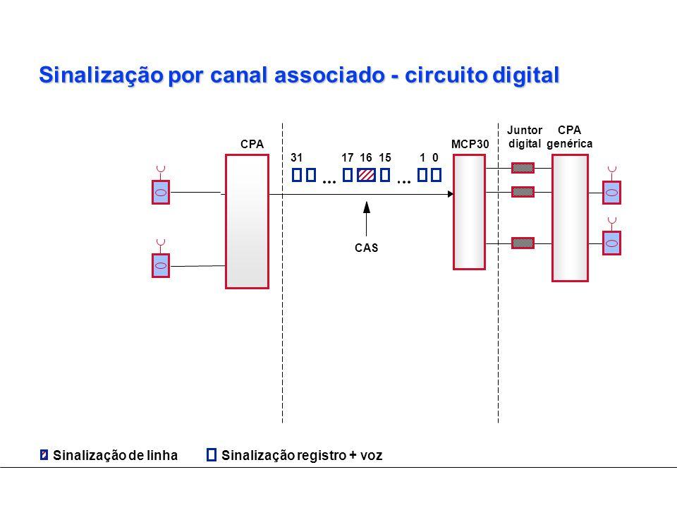 Sinalização por canal associado - circuito digital
