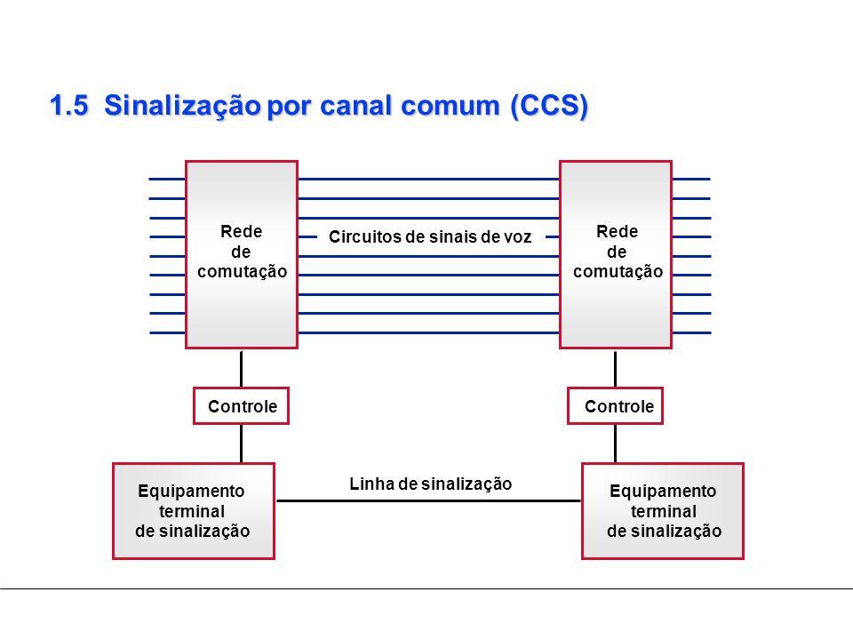 1.5 Sinalização por canal comum (CCS)