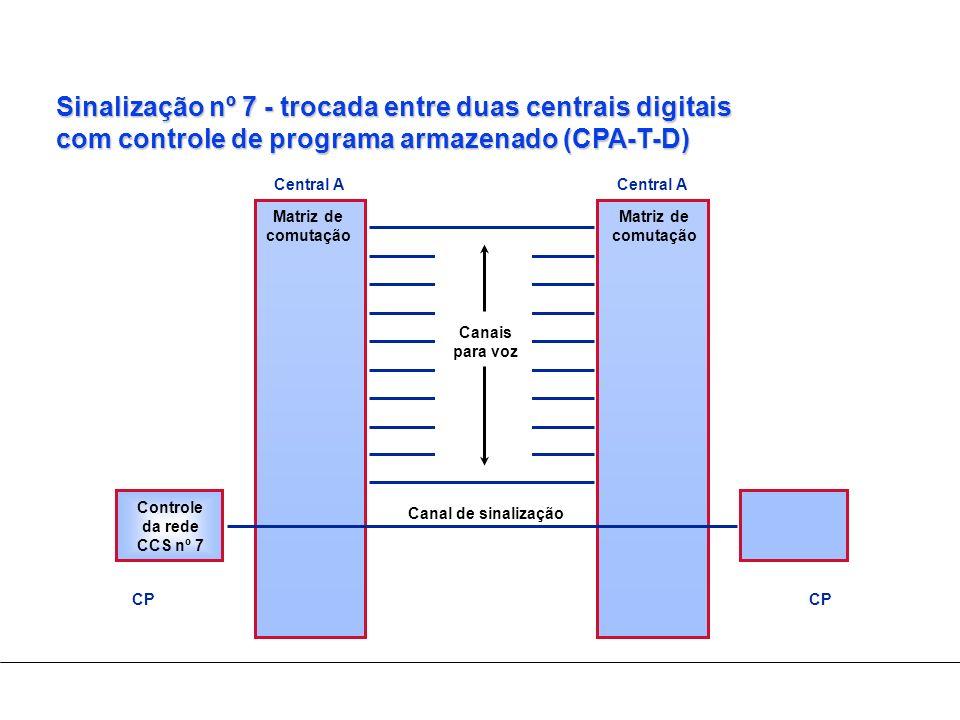 Sinalização nº 7 - trocada entre duas centrais digitais