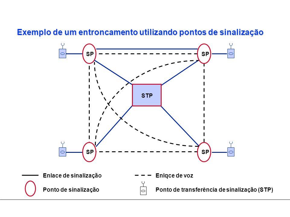 Exemplo de um entroncamento utilizando pontos de sinalização