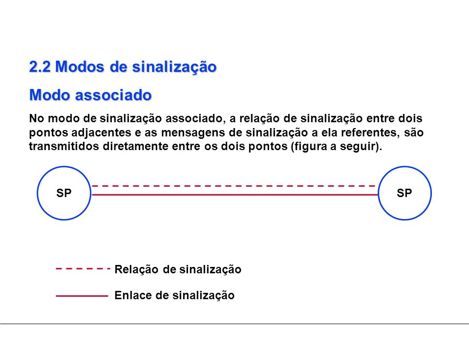 2.2 Modos de sinalização Modo associado