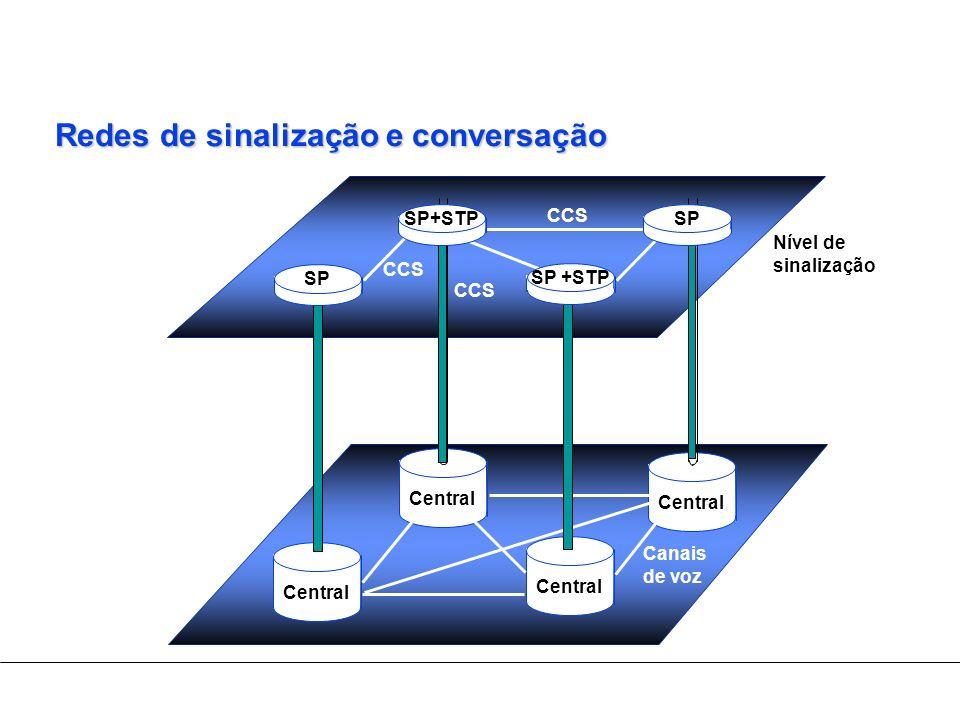 Redes de sinalização e conversação