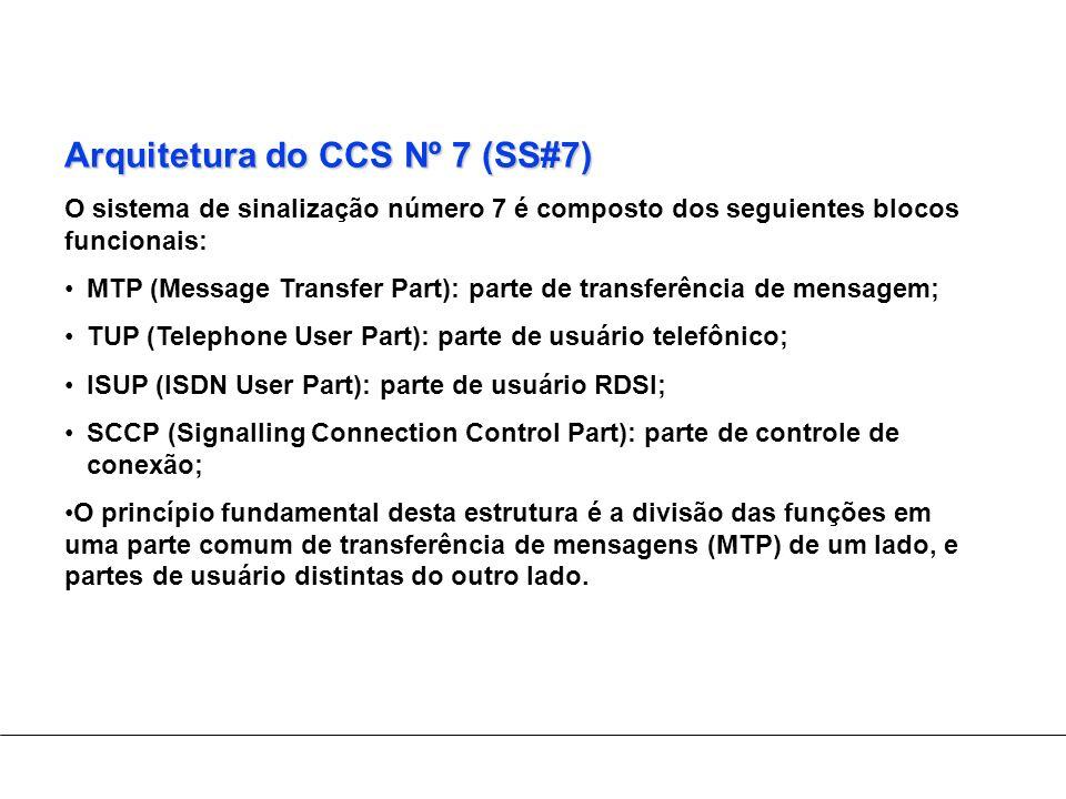 Arquitetura do CCS Nº 7 (SS#7)