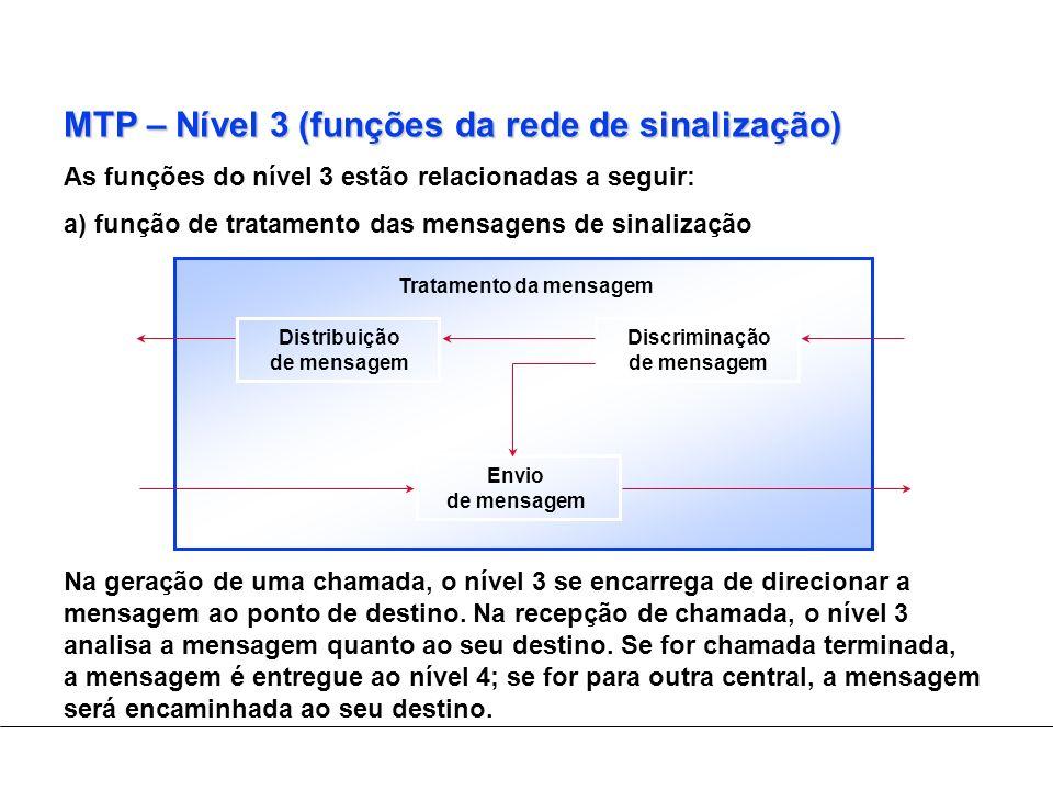 MTP – Nível 3 (funções da rede de sinalização)