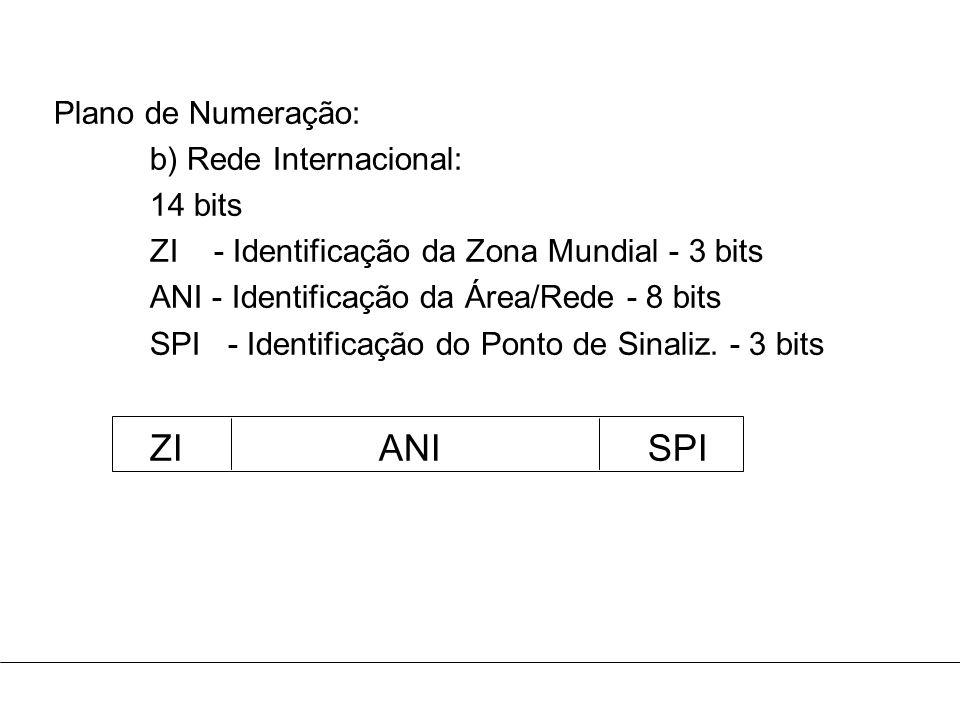 ZI ANI SPI Plano de Numeração: b) Rede Internacional: 14 bits