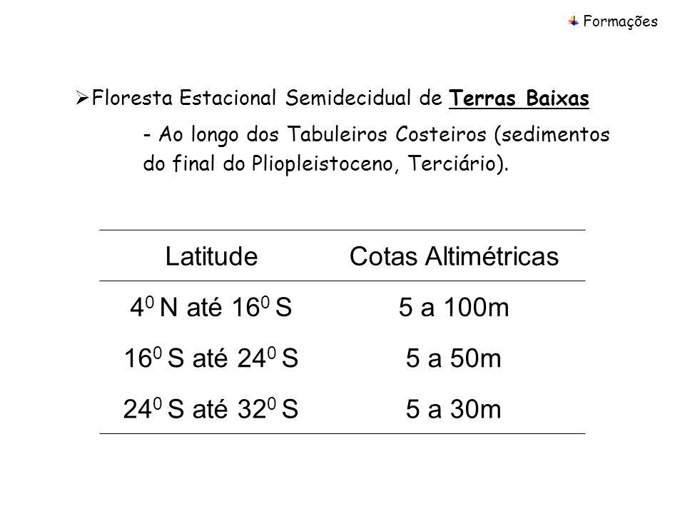 Latitude Cotas Altimétricas 40 N até 160 S 5 a 100m 160 S até 240 S