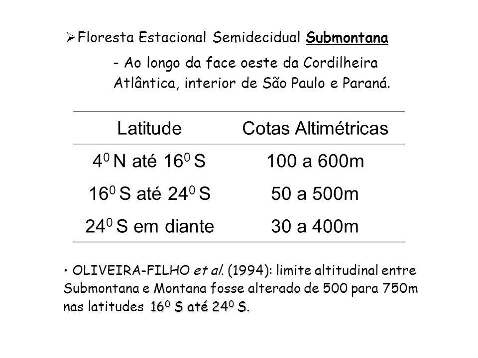Latitude Cotas Altimétricas 40 N até 160 S 100 a 600m 160 S até 240 S