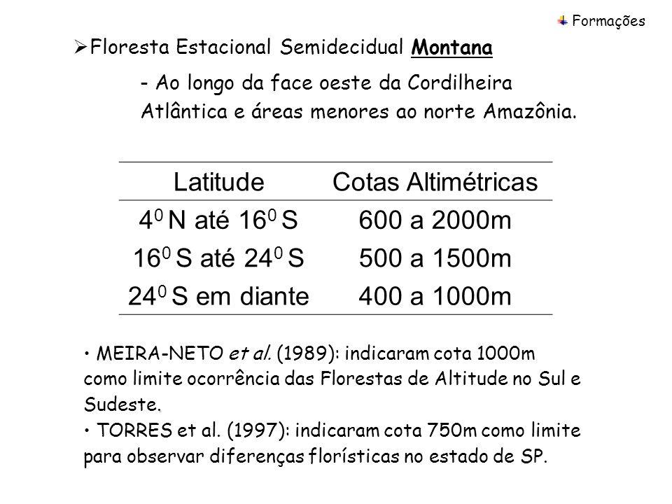 Latitude Cotas Altimétricas 40 N até 160 S 600 a 2000m 160 S até 240 S