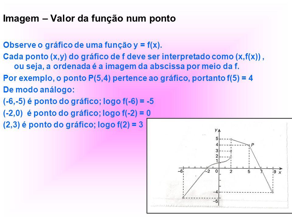 Imagem – Valor da função num ponto