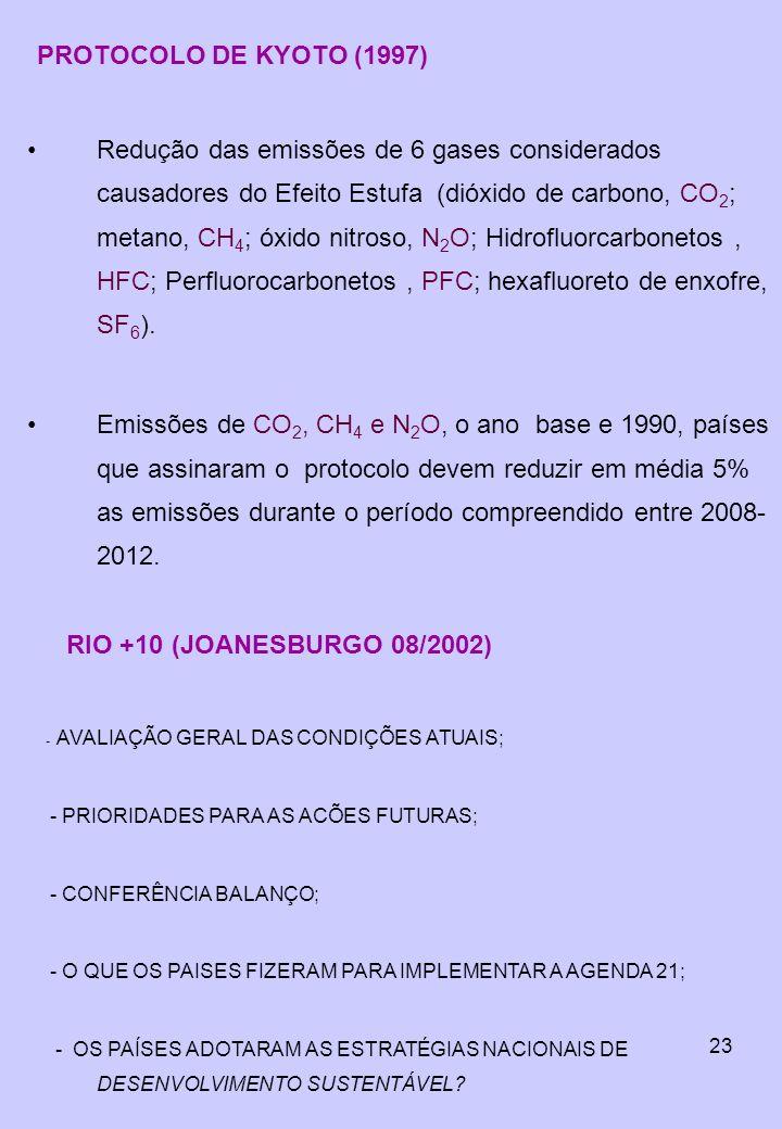 PROTOCOLO DE KYOTO (1997)