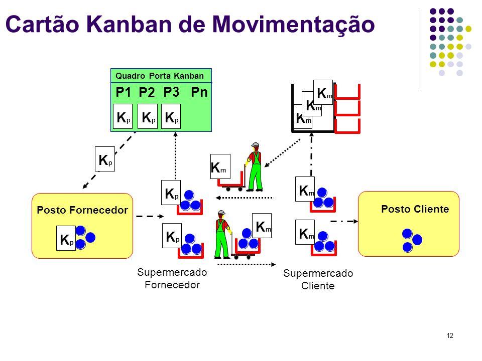 Cartão Kanban de Movimentação