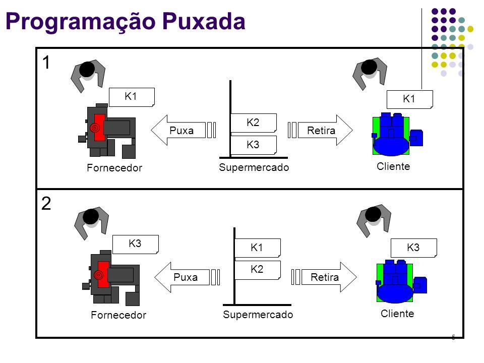 Programação Puxada 1 2 K1 K3 K2 Supermercado Fornecedor Cliente Puxa