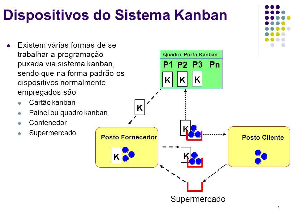 Dispositivos do Sistema Kanban