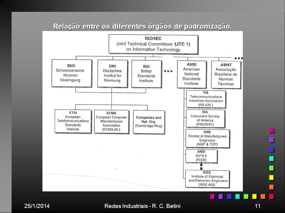 Relação entre os diferentes órgãos de padronização.