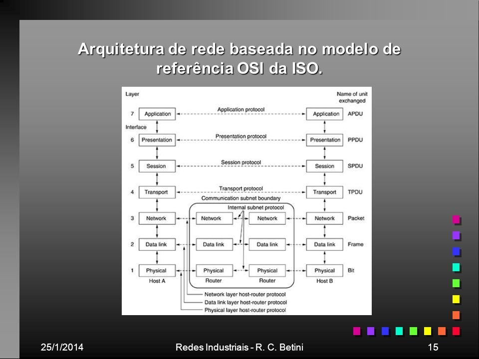 Arquitetura de rede baseada no modelo de referência OSI da ISO.