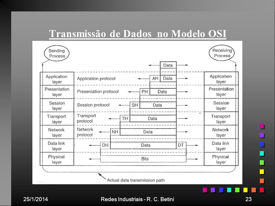 Transmissão de Dados no Modelo OSI