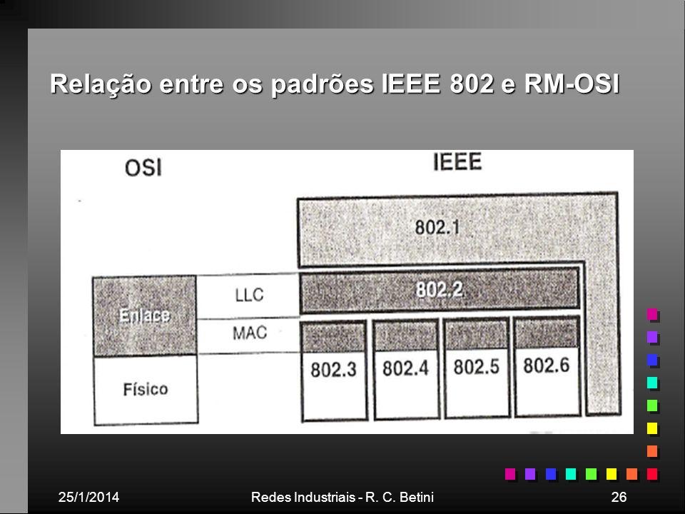 Relação entre os padrões IEEE 802 e RM-OSI
