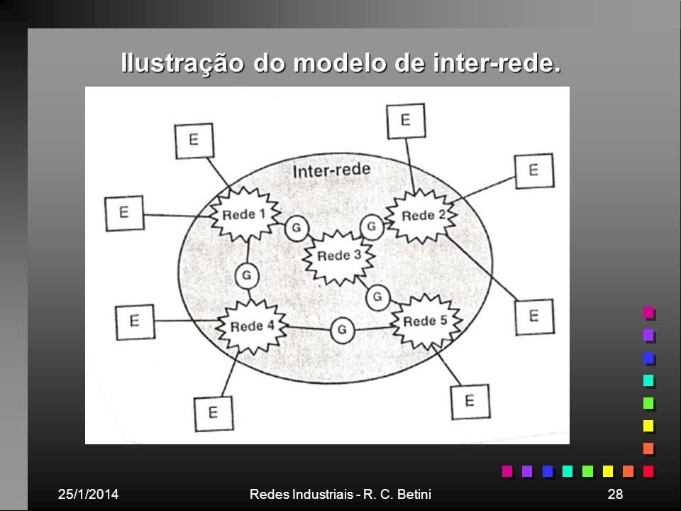 Ilustração do modelo de inter-rede.