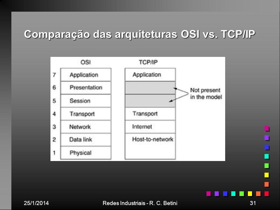 Comparação das arquiteturas OSI vs. TCP/IP