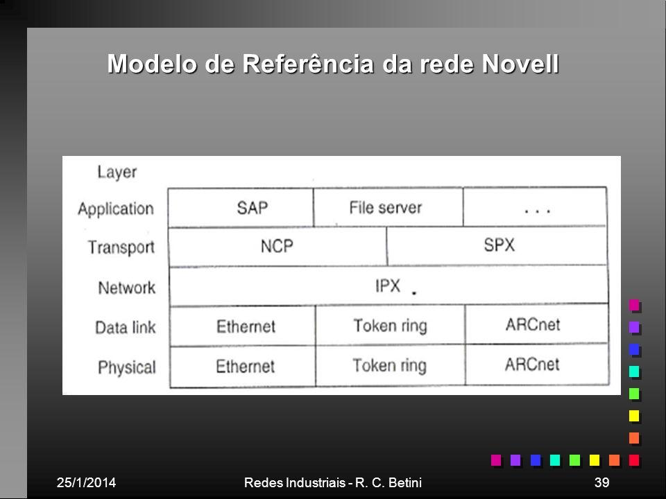 Modelo de Referência da rede Novell
