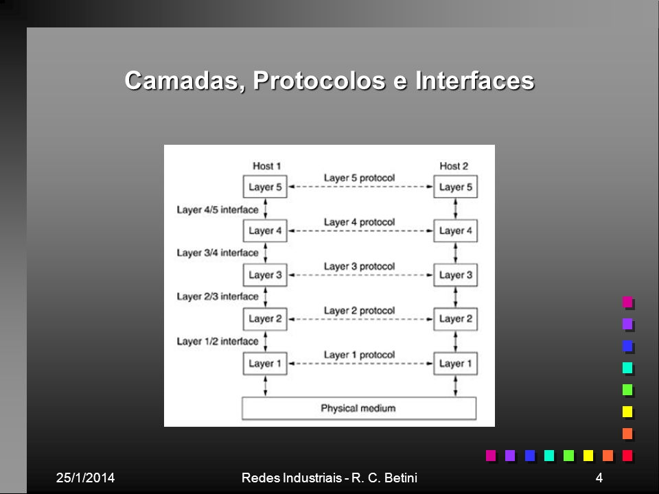 Camadas, Protocolos e Interfaces