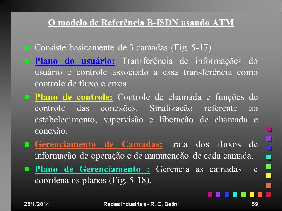 O modelo de Referência B-ISDN usando ATM