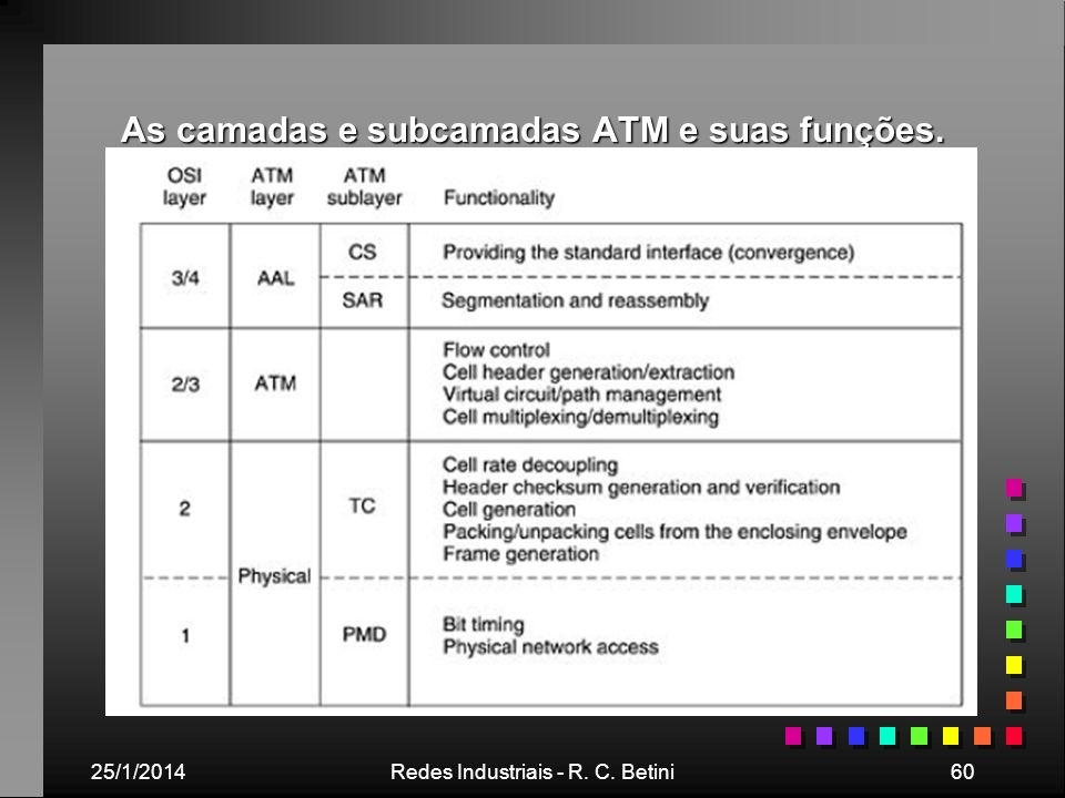 As camadas e subcamadas ATM e suas funções.