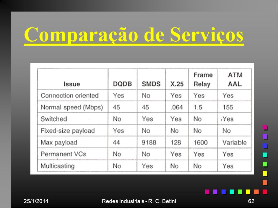 Comparação de Serviços
