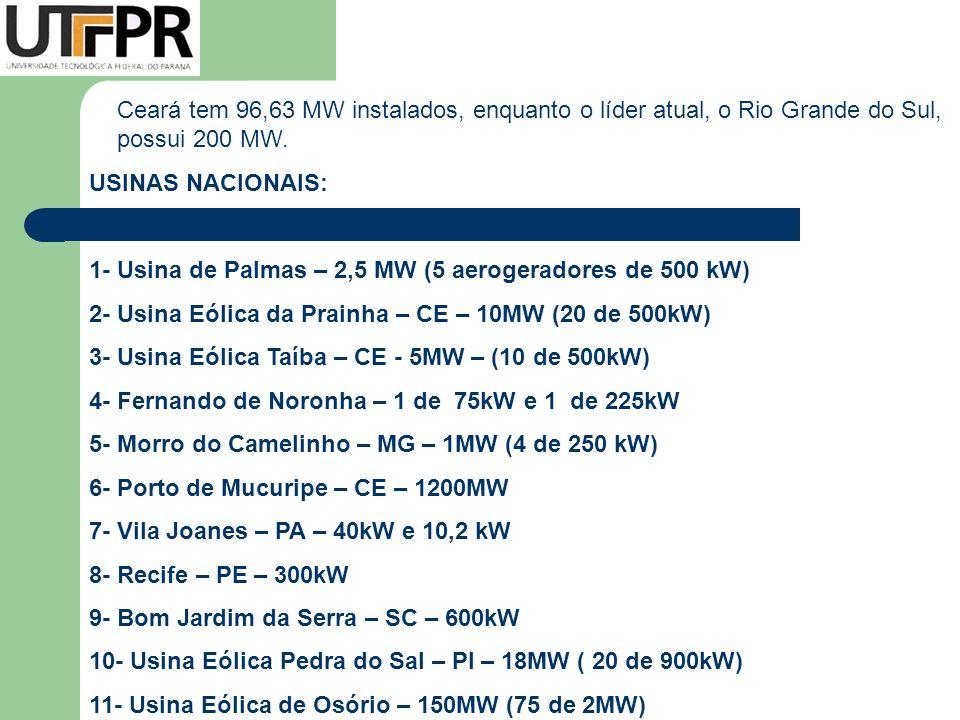 Ceará tem 96,63 MW instalados, enquanto o líder atual, o Rio Grande do Sul, possui 200 MW.