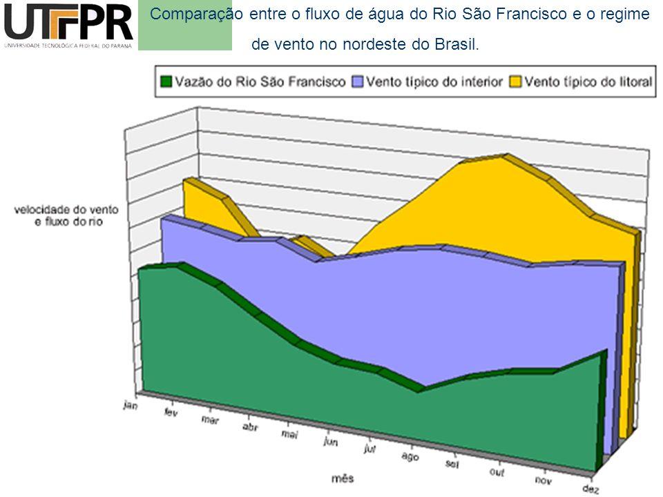 Comparação entre o fluxo de água do Rio São Francisco e o regime