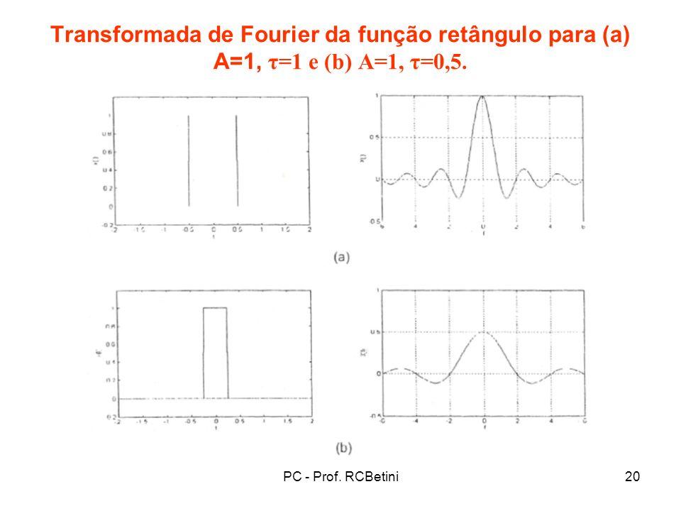 Transformada de Fourier da função retângulo para (a) A=1, τ=1 e (b) A=1, τ=0,5.